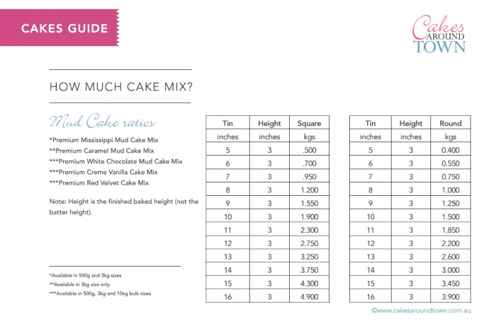 Cake Quantities For Different Sized Tins